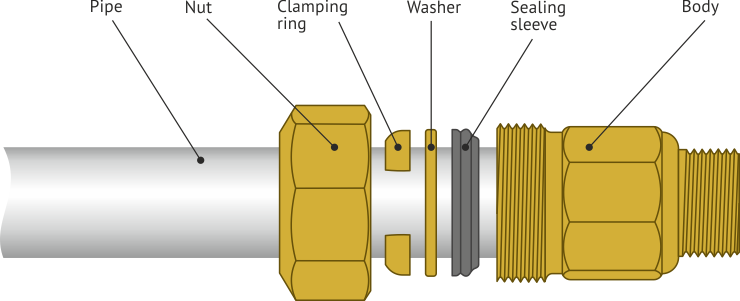 The design of the clamping coupling