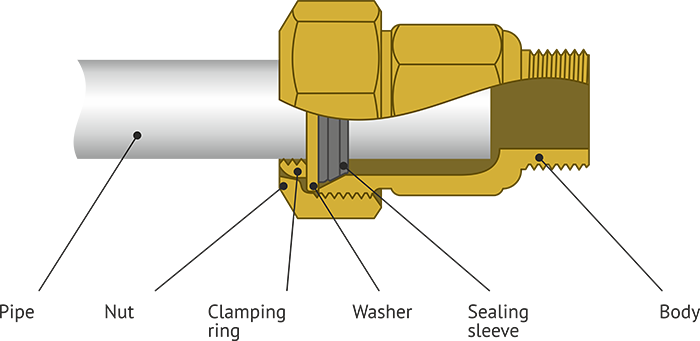Sectional drawing of the clamping coupling